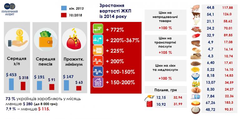 Иностранные аналитики оценили годы правления Порошенко: хуже уже некуда!