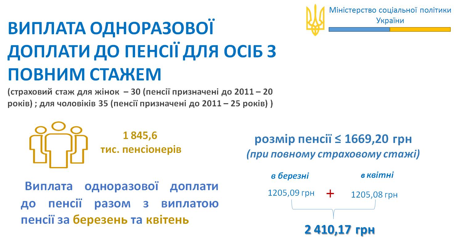 Некоторым пенсионерам в Украине выплатят по 2410 гривен