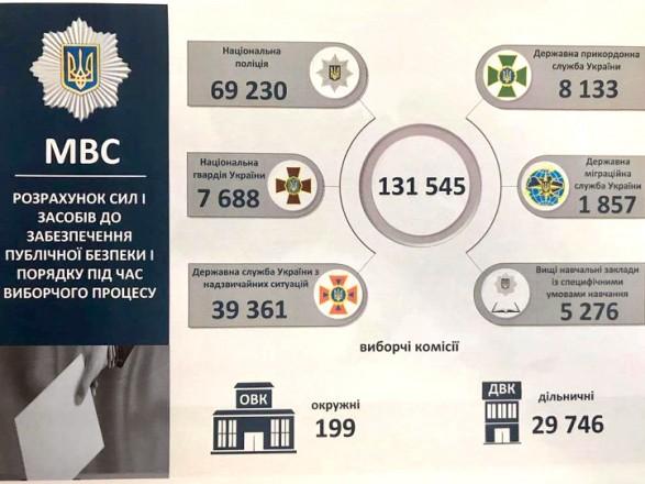 Охранять порядок во время выборов будут 69 тыс. полицейских и 39 тыс. спасателей