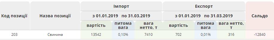 Импорт свинины в Украину превысил экспорт в 23 раза