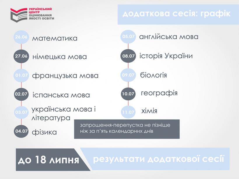 Вступительная кампания: обнародовали график дополнительной сессии ВНО