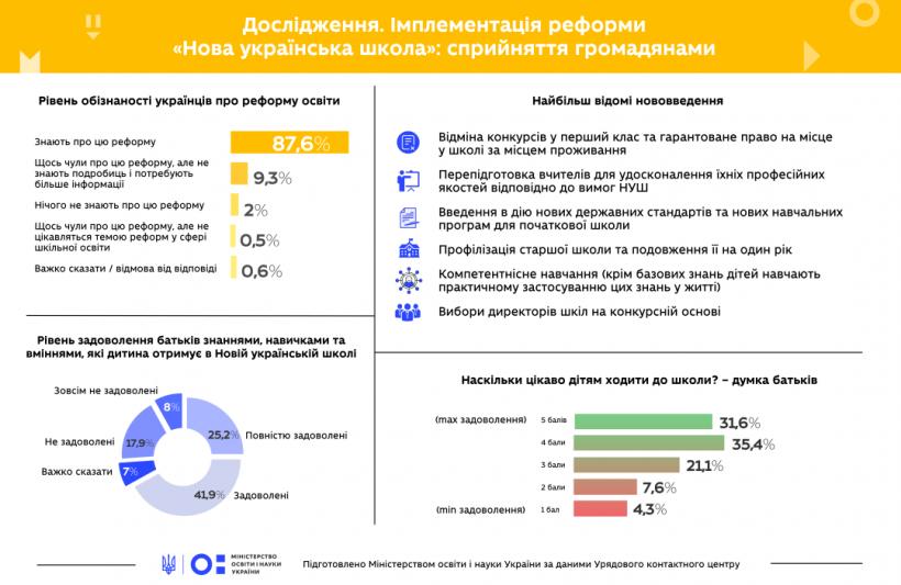 Большинство украинцев знают о реформе НУШ - исследование