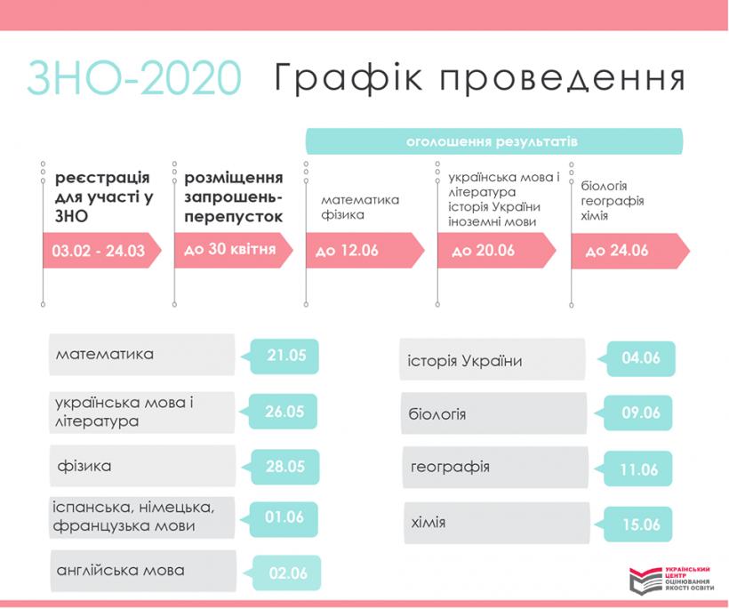 Стал известен график проведения ВНО-2020 по всем предметам
