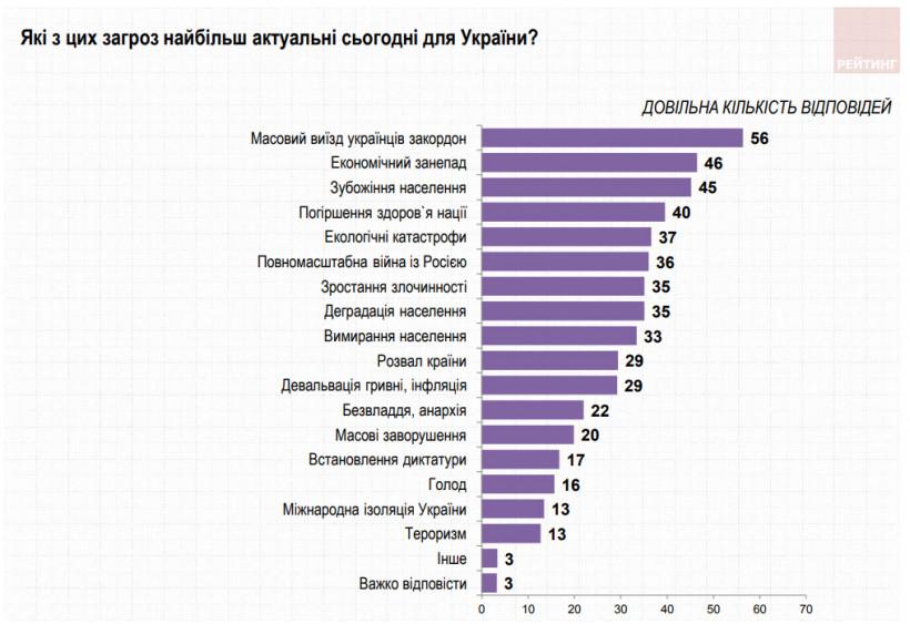 Украинцам не хватает мира больше, чем стабильности и достатка