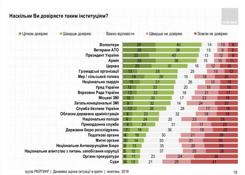 Украинцы больше всего доверяют волонтерам, Зеленскому и армии