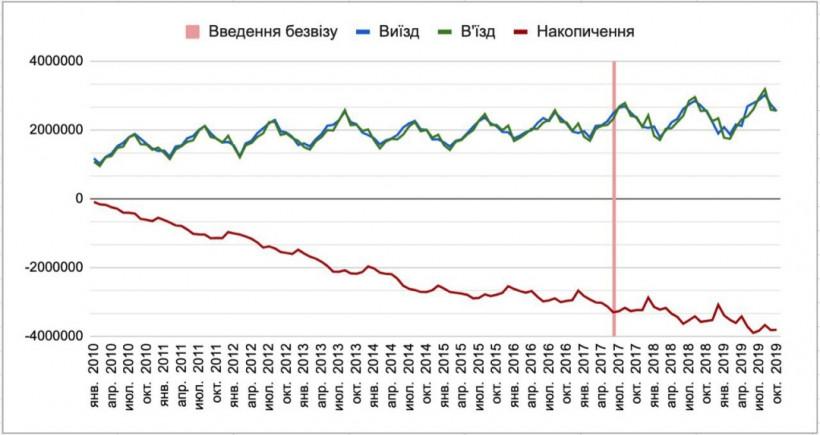 Из Украины за десять лет уехали 4 миллиона человек - Дубилет