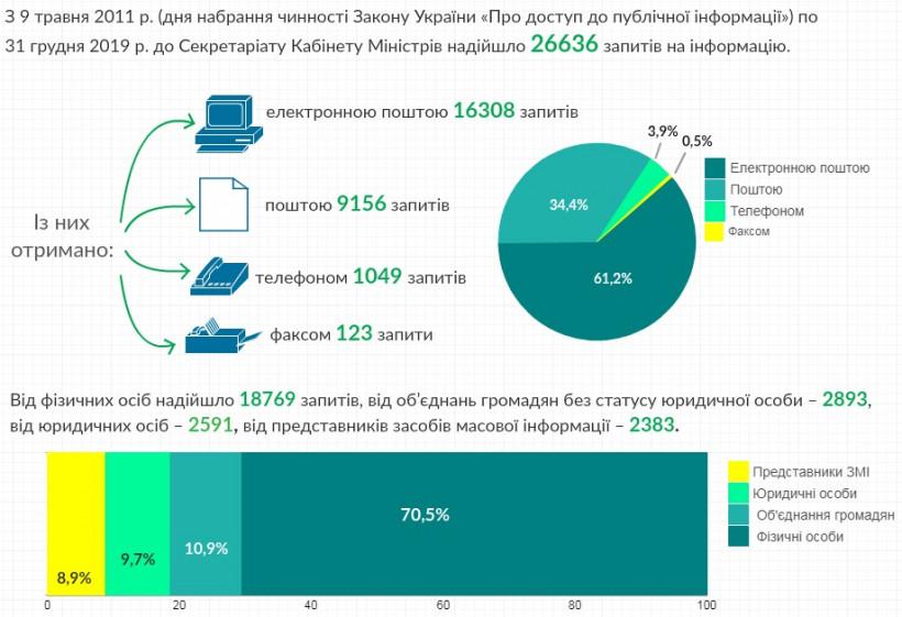 В Кабмине подвели статистику ответов на запросы о публичной информации за 9 лет