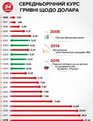 Динамика движения среднегодового курса гривны начиная с 1996 года.