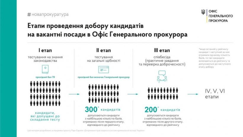 На 100 вакансий в Офисе генпрокурора претендуют почти 1,6 тысячи человек