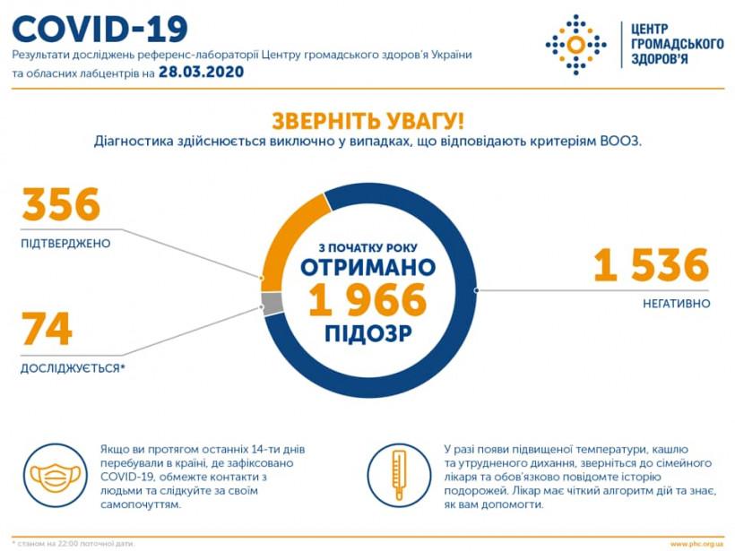 В Украине подтвердили 356 случаев коронавируса, девять - летальных