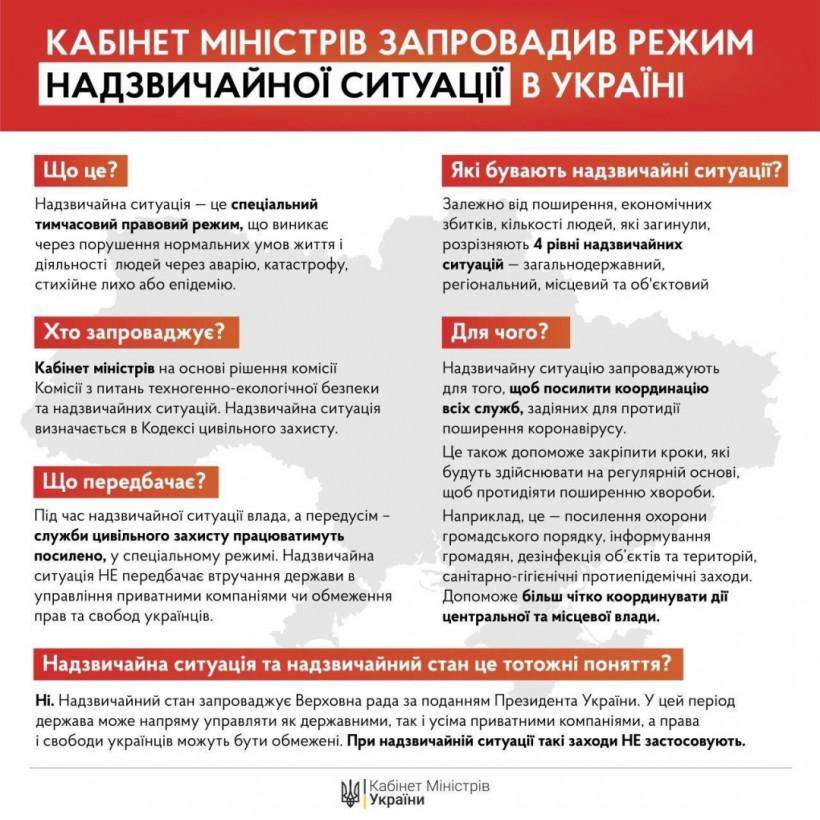 Чрезвычайную ситуацию вводят во всей Украине и продолжают карантин до 24 апреля