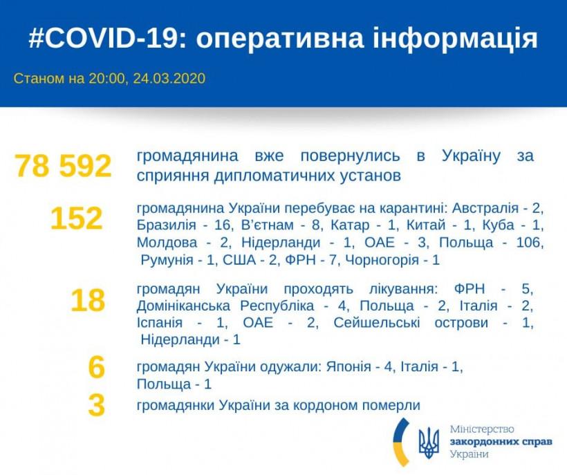 В Украину из-за рубежа уже вернулись 78,5 тысячи граждан - МИД