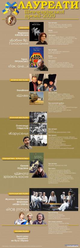 Шевченковская премия: все лауреаты в пяти номинациях - инфографика