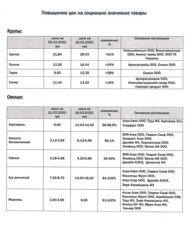 """Геращенко передал в АМКУ информацию о """"скачке"""" цен на продукты"""