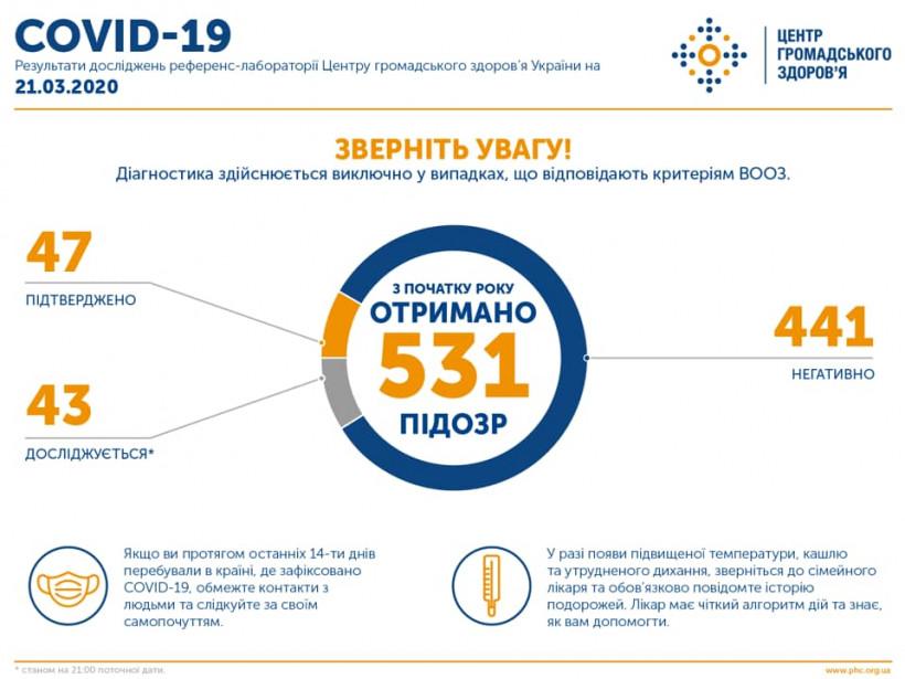 В Украине подтвердили 47 случаев COVID-19
