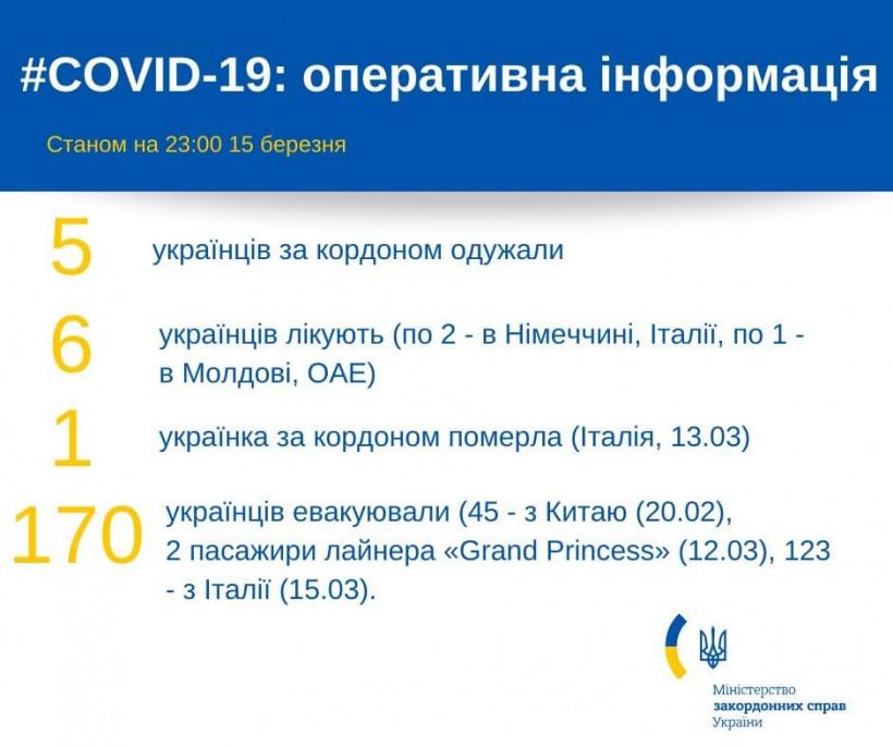 МИД рассказал, сколько украинцев за границей лечатся от COVID-19