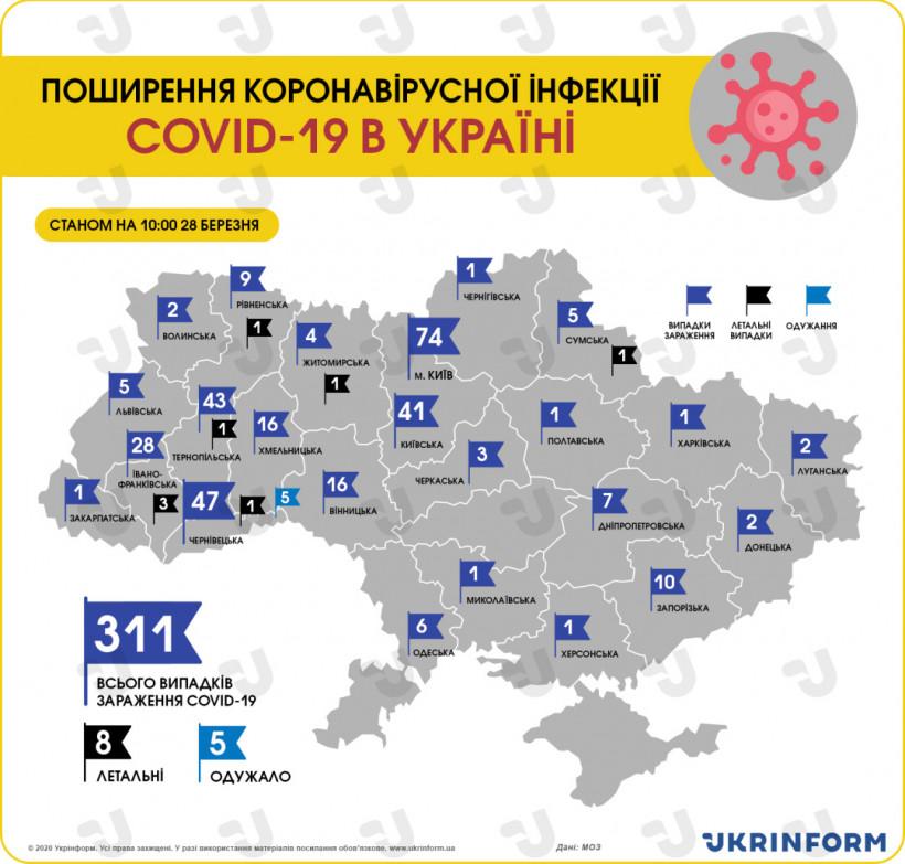 В Украине зафиксировали 311 случаев Covid-19