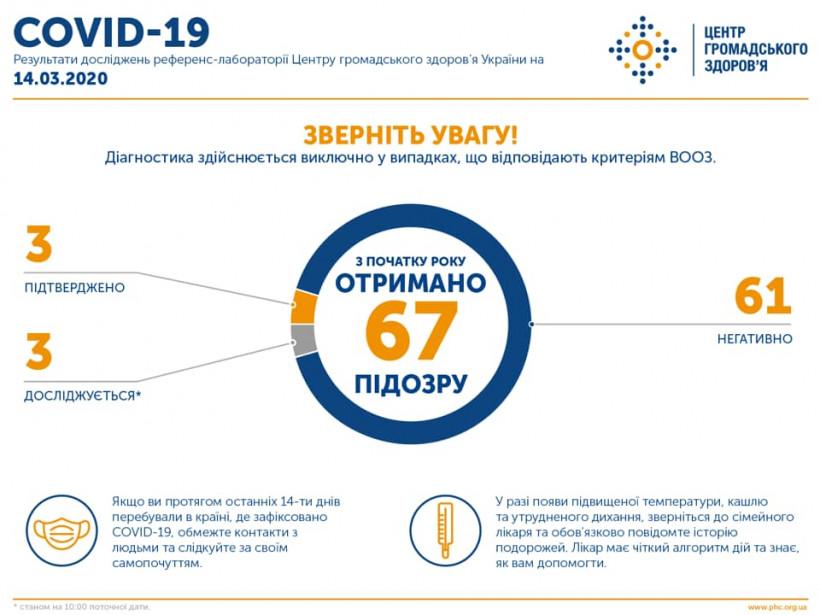 В Центре общественного здоровья Украины заработал оперативный штаб