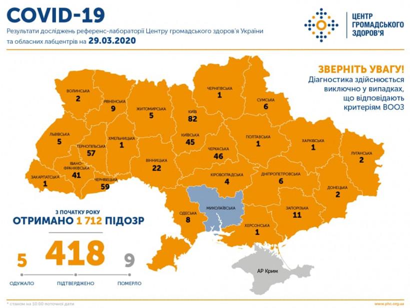 В Украине подтвердили 418 случаев Covid-19