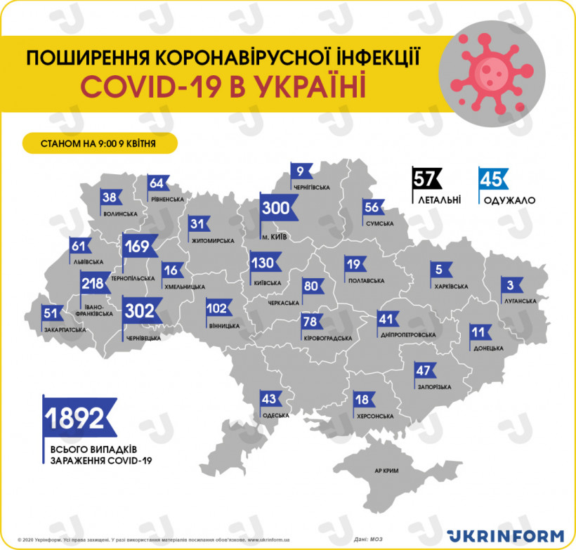 В Украине зафиксировали 1892 случая коронавируса, за сутки - 224 новых
