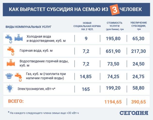 Инфографика увеличения размера субсидий
