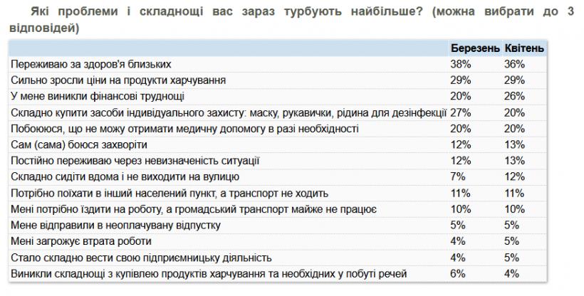 Финансовые трудности сейчас беспокоят каждого четвертого украинца