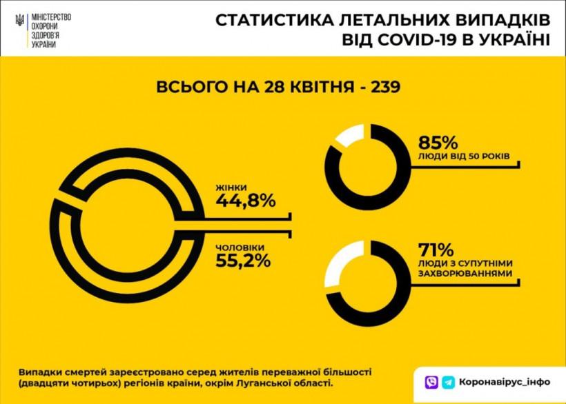 В Украине среди умерших от COVID-19 преобладают мужчины - Минздрав