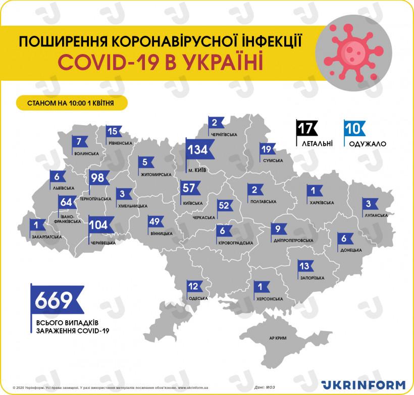 В Украине количество больных с коронавирусом возросло до 669