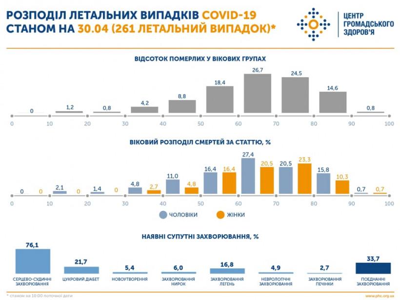 COVID-19: в семи областях Украины превышен средний показатель смертности