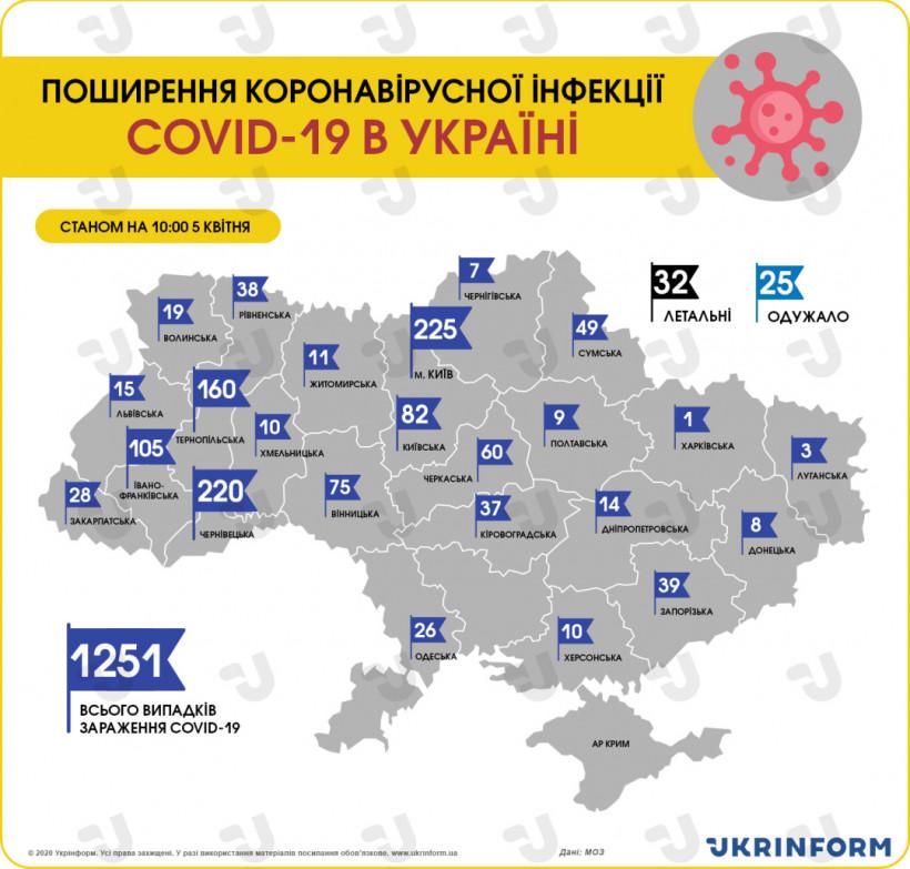 В Украине зафиксировали уже 1251 случай коронавируса, 32 – летальных