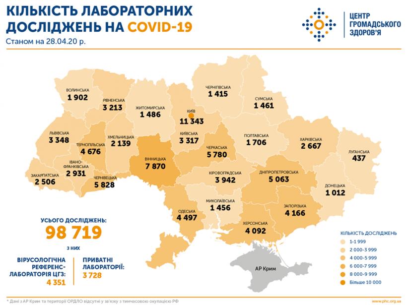 В Украине тесты на COVID-19 делают 46 лабораторий