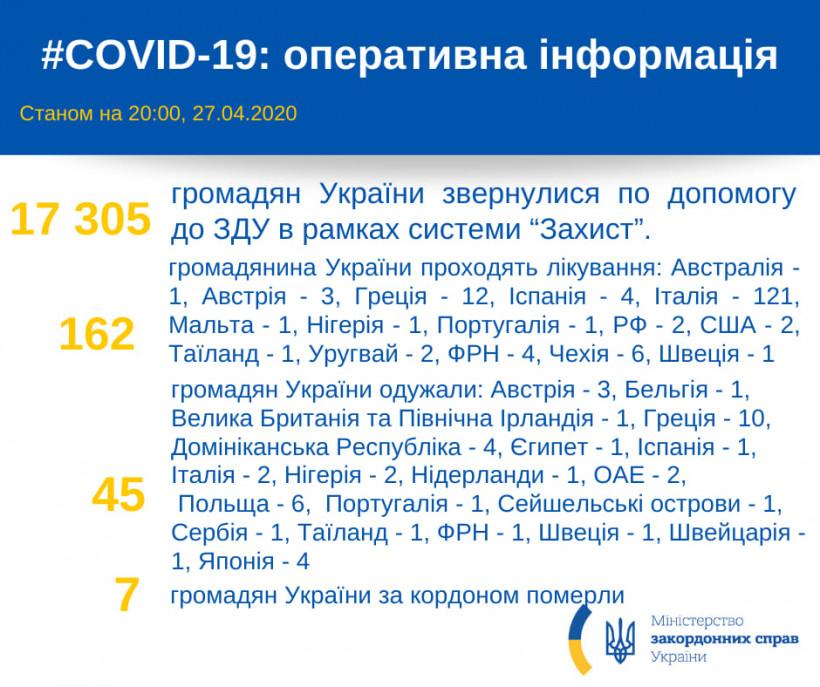 За рубежом от коронавируса лечатся 162 украинца, 45 выздоровели