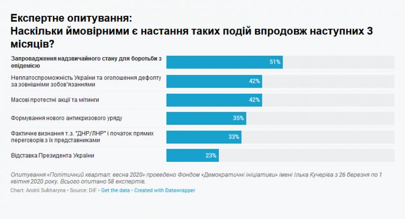 Эксперты считают вероятным введение в Украине чрезвычайного положения