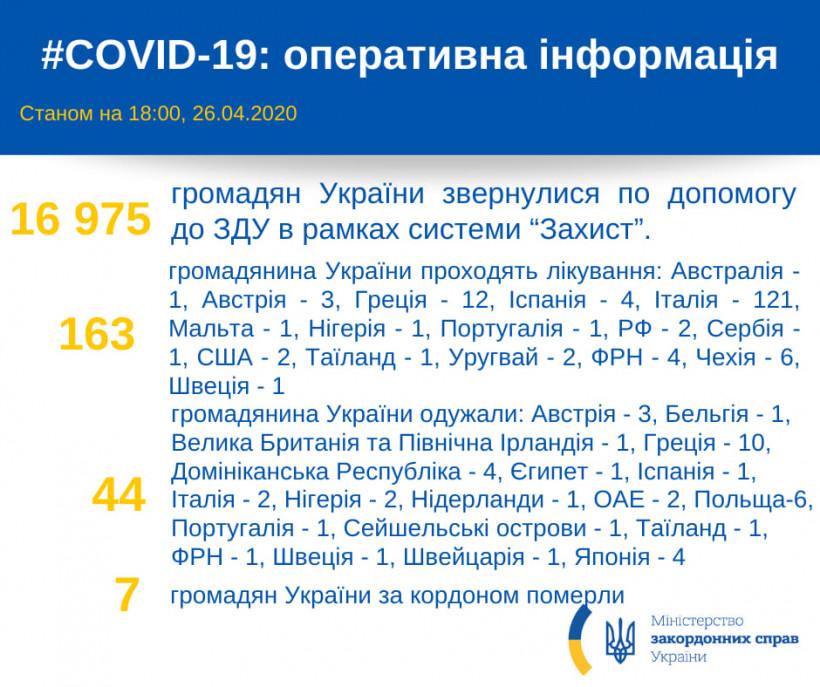 За рубежом от COVID-19 лечатся 163 украинца - МИД
