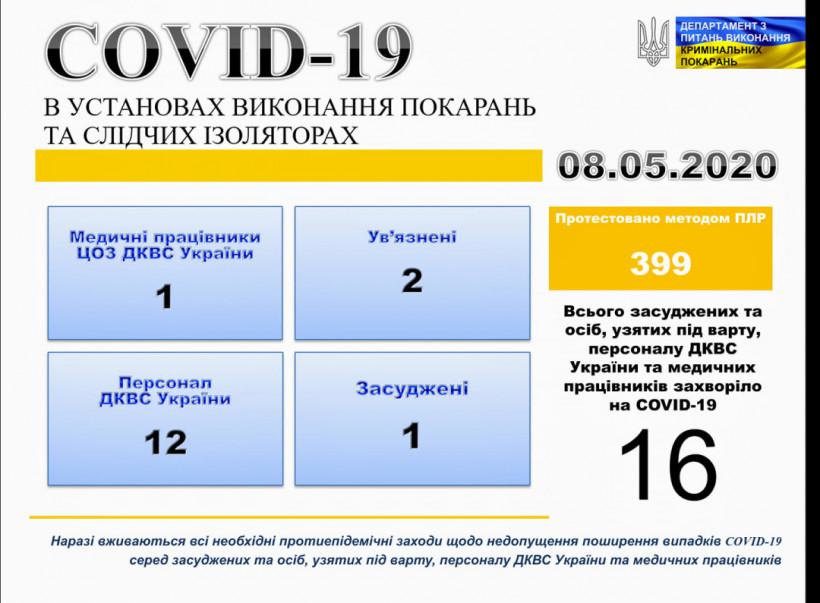 В колониях и СИЗО с начала эпидемии выявили 16 случаев COVID-19