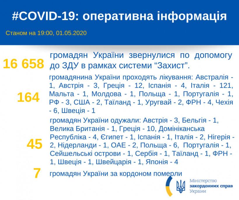За рубежом от COVID-19 лечатся 164 украинца - МИД