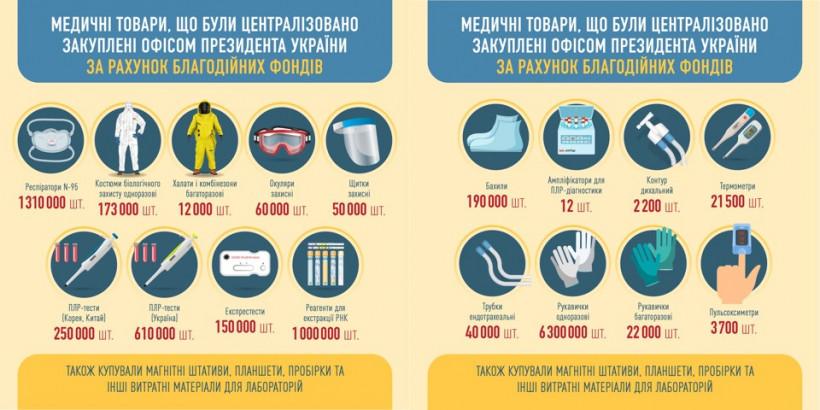 Все средства индивидуальной защиты, закупленные при участии ОП, ушли в больницы - Тимошенко