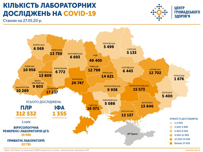 Украинцев начали проверять на антитела к коронавирусу — уже сделали 1355 ИФА-тестов