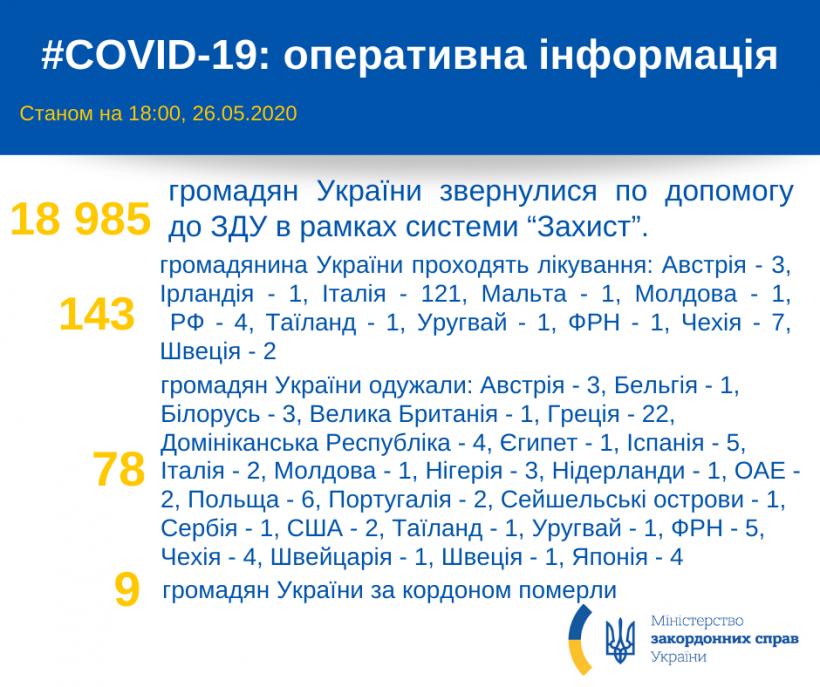 За рубежом уже 78 украинцев выздоровели от COVID-19 — МИД