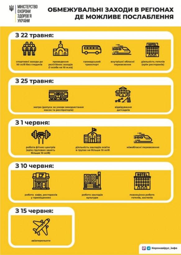 Обнародовали этапы смягчения карантина в Украине