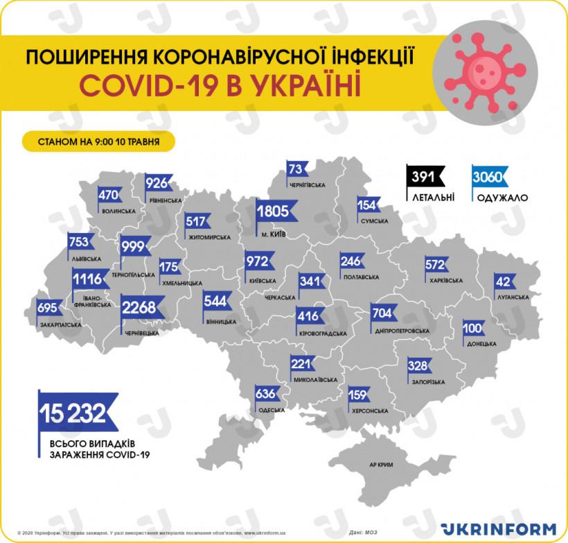 В Украине зафиксировали 15 232 случая коронавируса, за сутки - 522