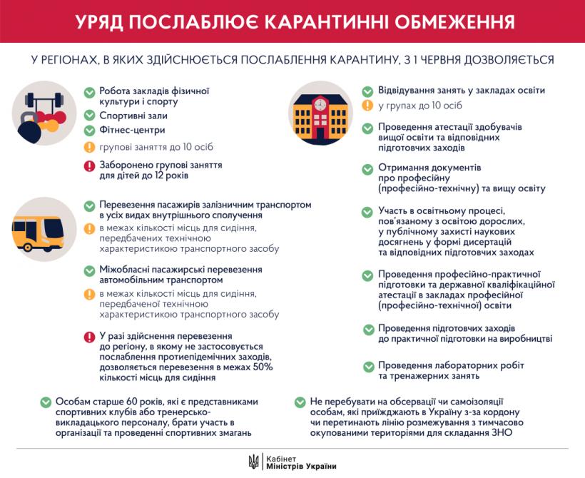 Ситуация в большинстве областей позволяет открыть спортзалы и учебные заведения - Шмыгаль
