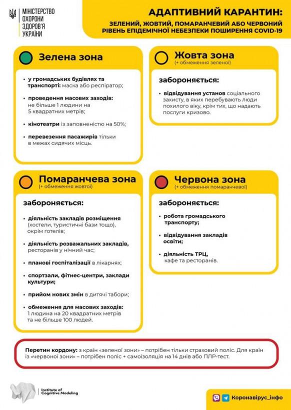 Украину сегодня поделят на четыре карантинные зоны - Минздрав