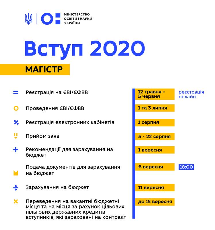 Вступительная кампания-2020: МОН выложила информацию для абитуриентов