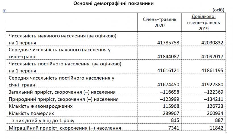 За пять месяцев года население Украины сократилось более чем на 100 тысяч