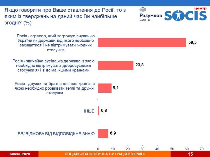 Большинство украинцев считает Россию агрессором