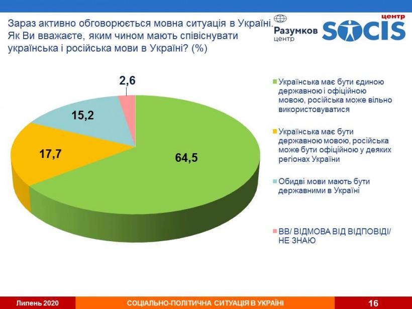 Большинство граждан считают, что украинский должен быть единственным государственным языком