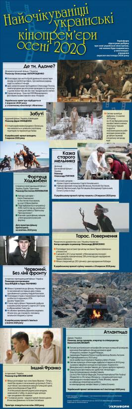 Самые ожидаемые украинские кинопремьеры осени 2020