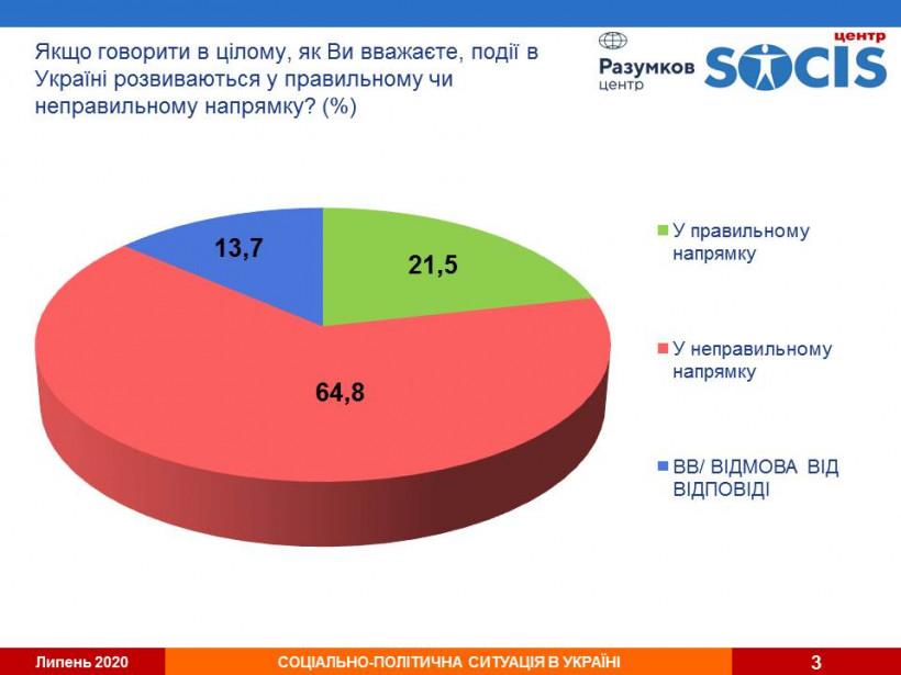 """Война, деньги и """"коммуналка"""" - что больше всего волнует украинский"""