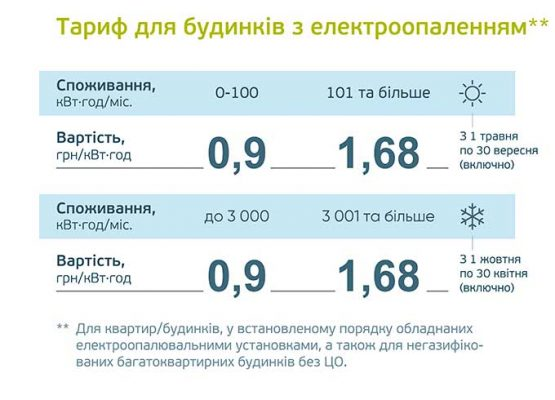 Тарифы на электроэнерию.